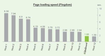 general_loading_speed