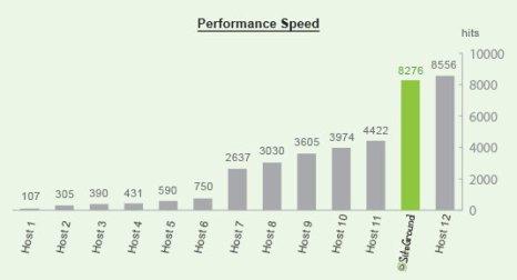 general_performance_speed