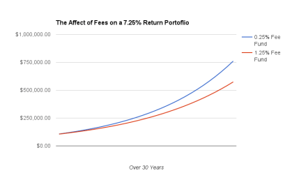 fees-chart-google-docs