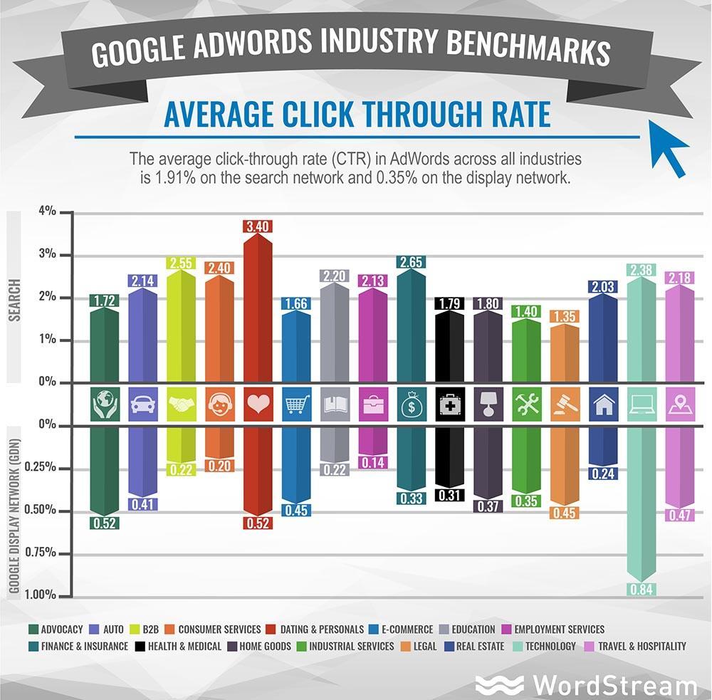 parametri di riferimento per il tasso medio di click-through in Google Ads