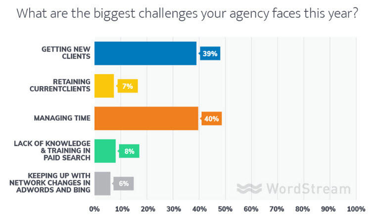 Customer pain points WordStream agency survey biggest challenges
