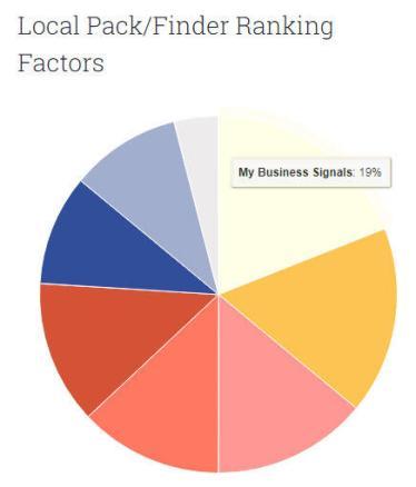 Marketing hiperlocal A classificação do Google Meu Negócio sinaliza Moz
