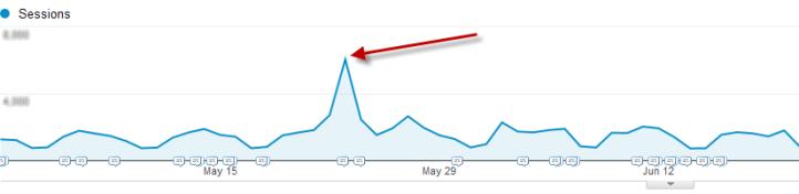 Aumente o tráfego para os dados de análise de link de referência do seu site