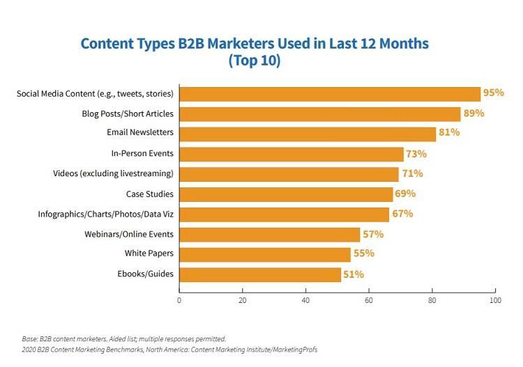 grafik strategi pemasaran terbaik dari jenis konten