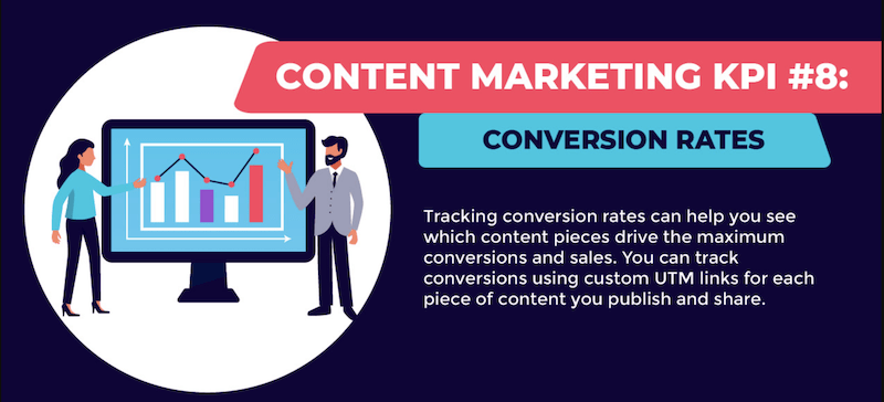content marketing KPIs to drive more sales conversion rates