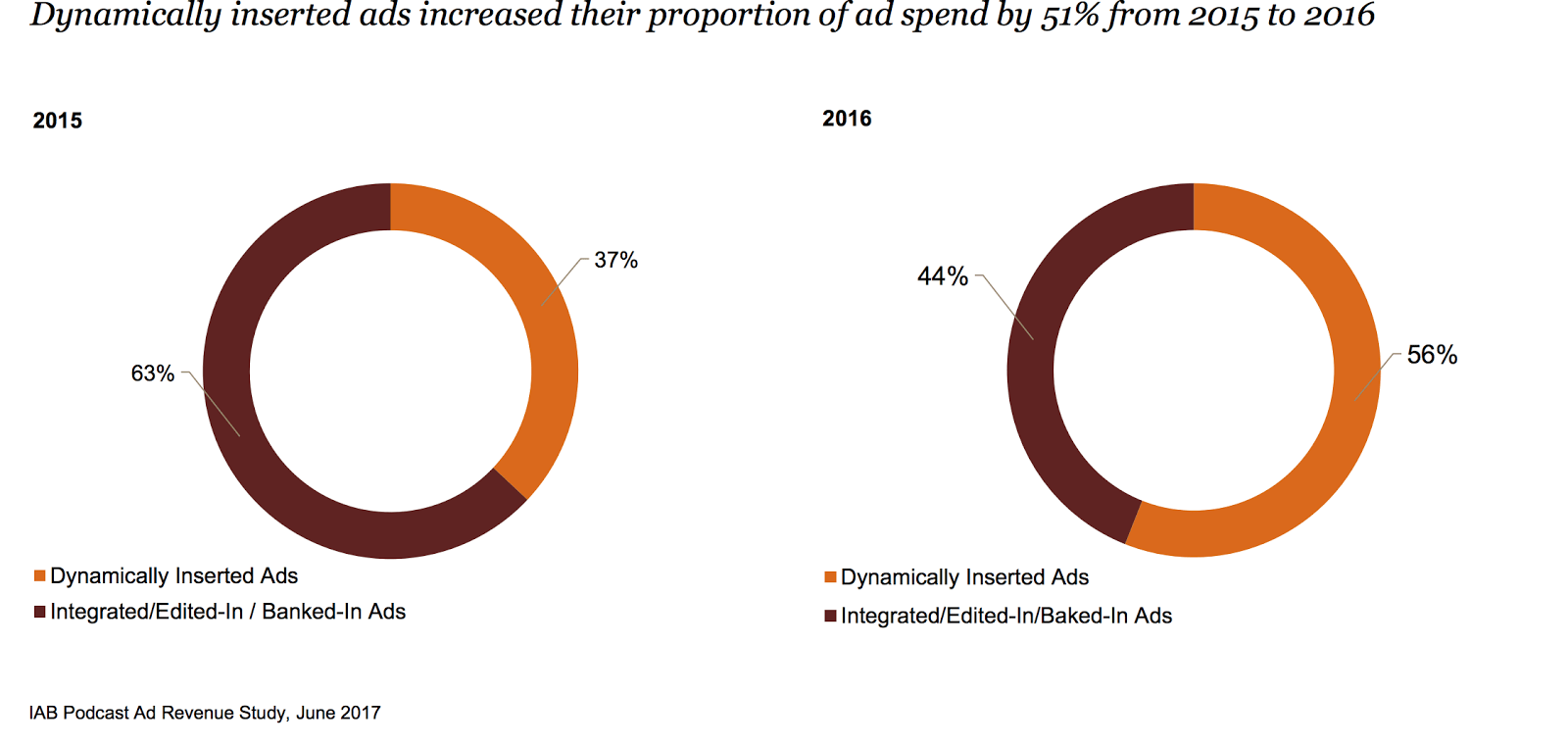 dynamic podcast ad stats