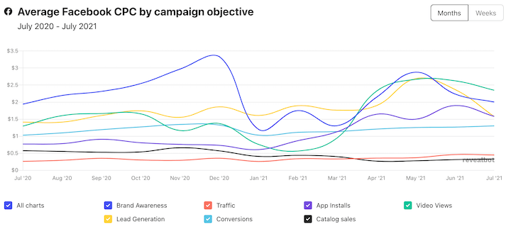 facebook ads average cost per click in 2021 by campaign objective