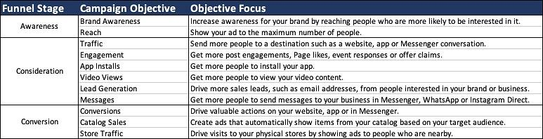 Facebook video marketing objectives table