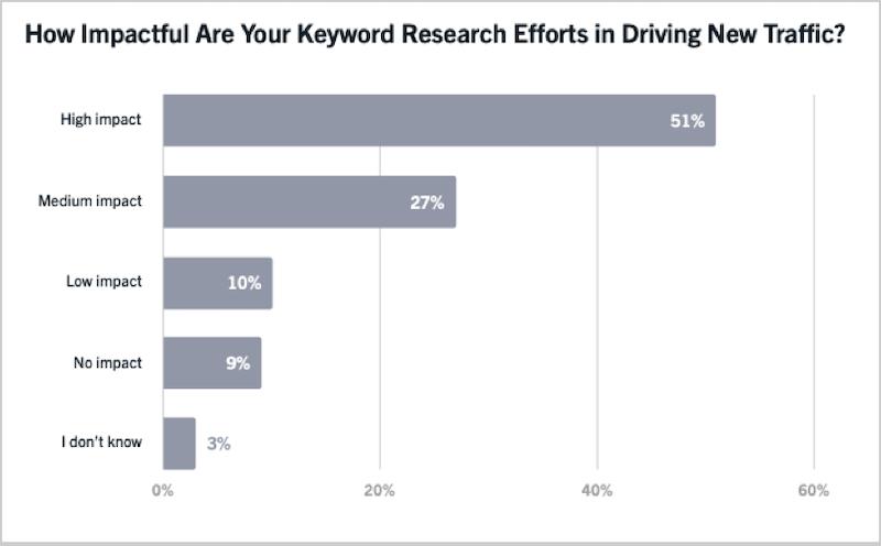 google ranking factors keyword research