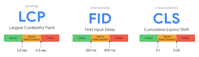 google's page experience update core web vitals