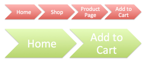 how to build an ecommerce website easy process