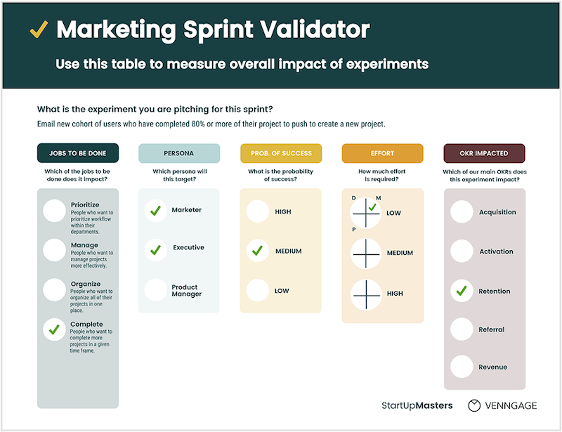 how to create a growth strategy that works sprint indicator