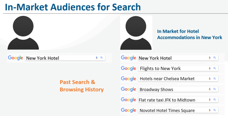 in market audiences for search ads hotel example