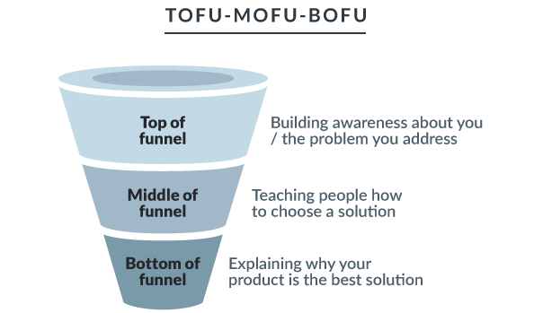 increase bottom-of-funnel conversions-marketing funnel