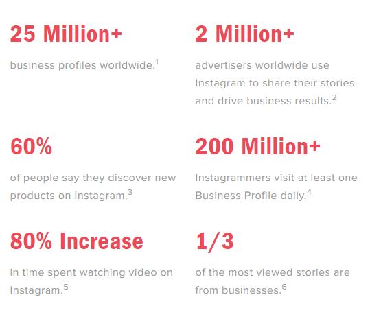 Instagram Marketing Basic Stats