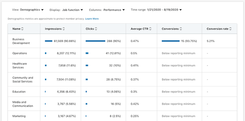 linkedinwebsite demographics insights and optimization