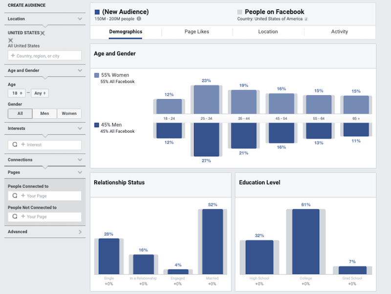 reasons to advertise on social media gain audience insights 2
