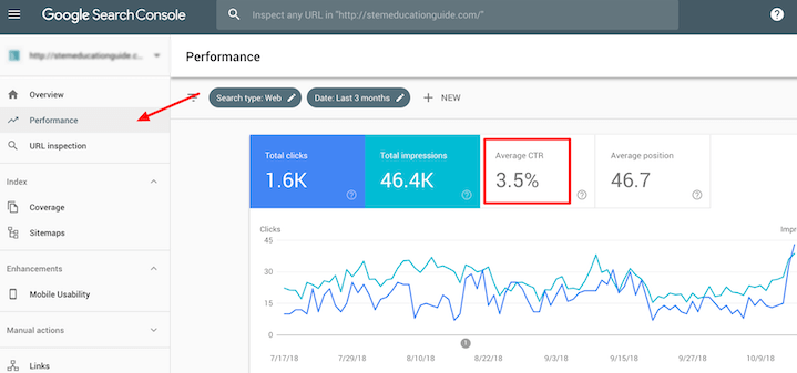 seo metrics—click through rate in google search console