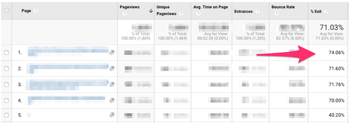 seo metrics—top exit pages in google analytics