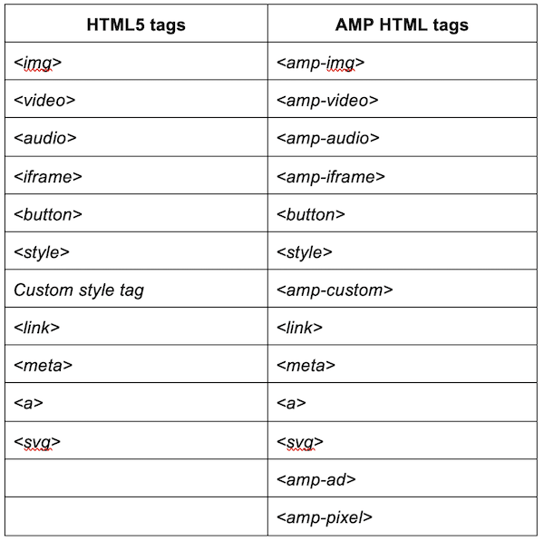 what is google AMP html5 vs amp html tags