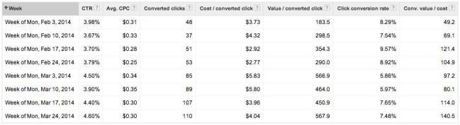 Desempenho dos anúncios do Google Shopping