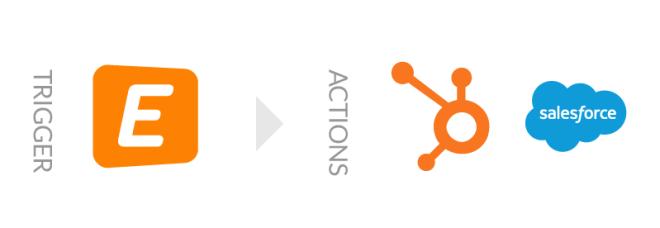Eventbrite HubSpot Salesforce Integration