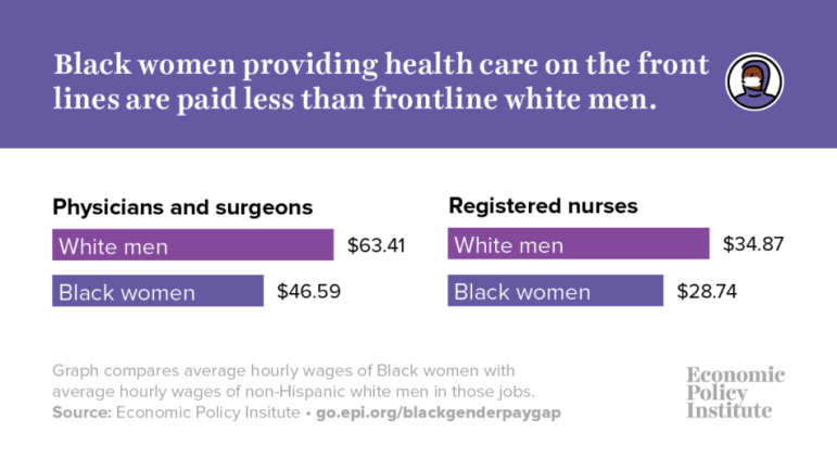 Black women workers are essential during the crisis and for the recovery but still are greatly underpaid