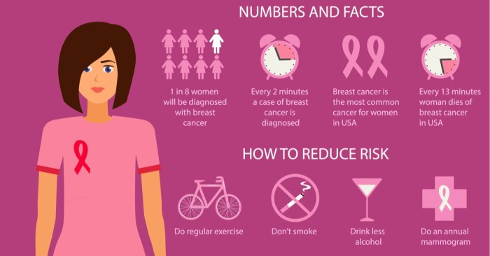 The signs and symptoms of breast cancer
