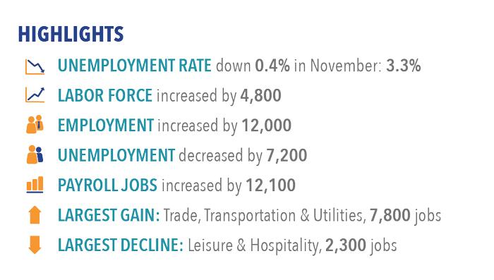 Labor market highlights for November 2017