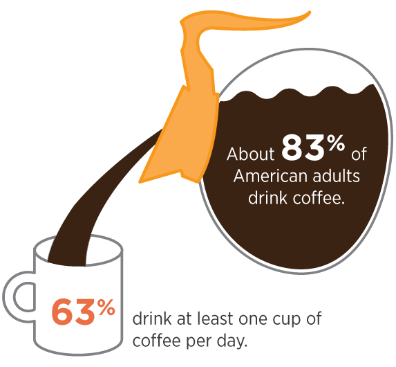 [Infographic] About 83% of American adults drink coffee, about 63% drink  at least 1 cup per day