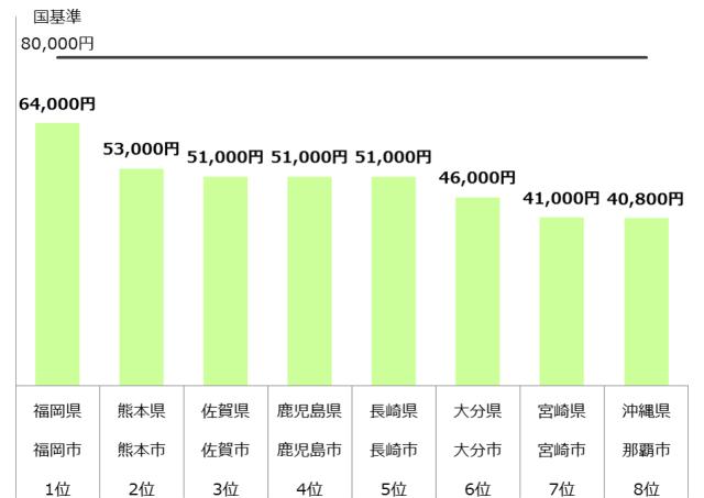 認可保育園 保育料 九州 年収600万