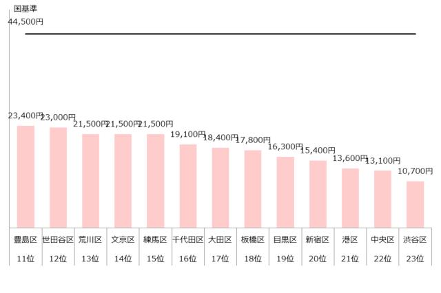 認可保育園 保育料 東京23区 ランキング 年収300万