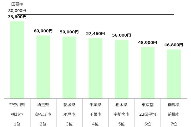 認可保育園 保育料 関東 年収700万