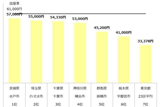 認可保育園 保育料 関東 年収500万