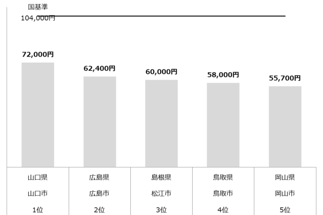 認可保育園 保育料 中国 年収1,000万