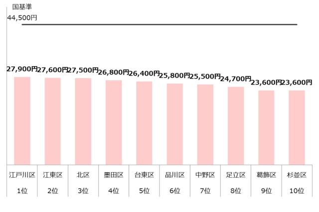 認可保育園 保育料 東京23区 ランキング10 年収300万