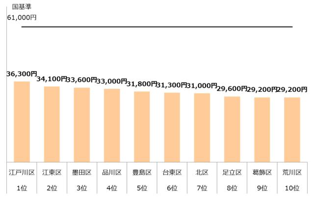認可保育園 保育料 東京23区 ランキング10 年収400万