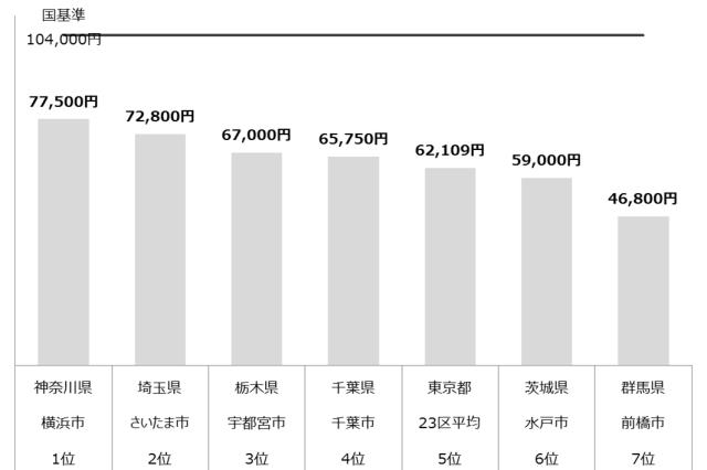 認可保育園 保育料 関東 年収1,000万