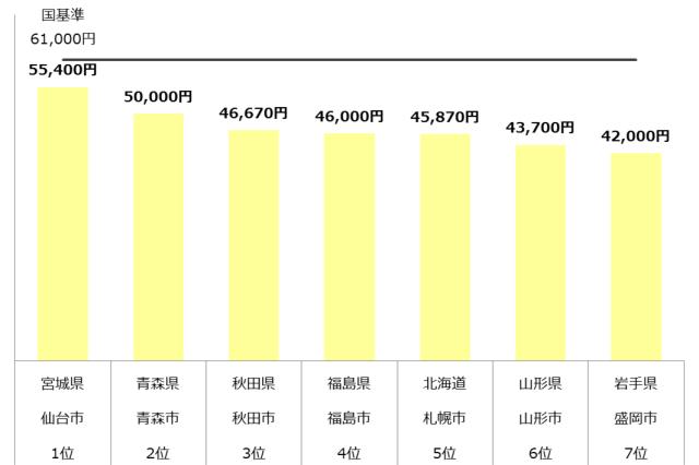 認可保育園 保育料 東北 年収500万