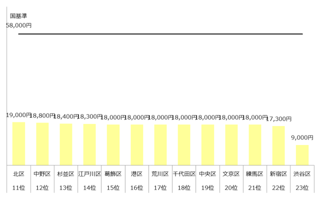 認可保育園 保育料 4歳 5歳 東京23区 ランキング 年収500万