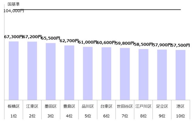 認可保育園 保育料 東京23区 ランキング10 年収800万