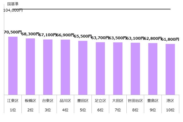 認可保育園 保育料 東京23区 ランキング10 年収900万
