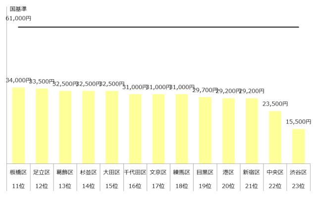 認可保育園 保育料 東京23区 ランキング 年収500万