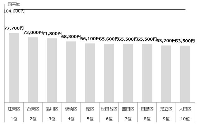認可保育園 保育料 東京23区 ランキング 年収1,000万