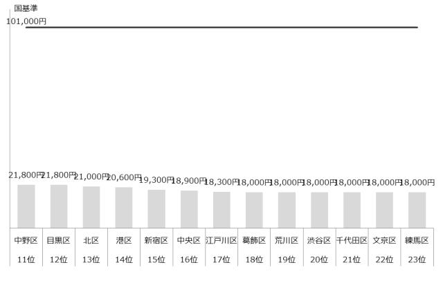 認可保育園 保育料 4歳 5歳 東京23区 ランキング 年収1,000万
