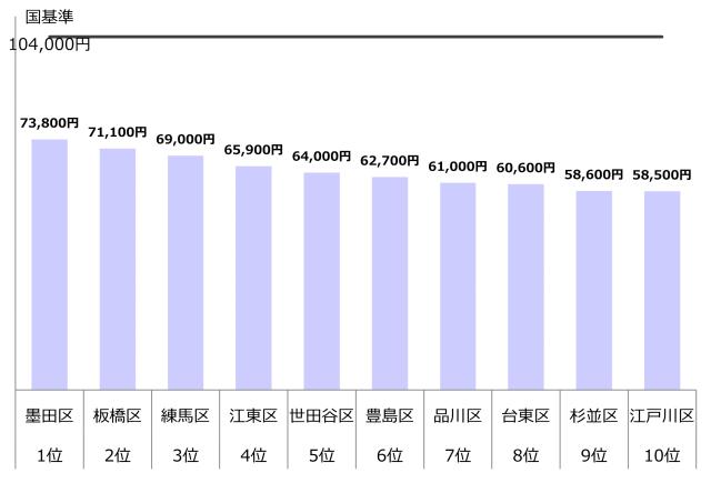 認可保育園 0歳 1歳 2歳 保育料 東京23区10 年収800万
