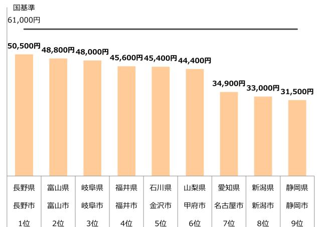 認可保育園 0歳 1歳 2歳 保育料 中部 年収400万