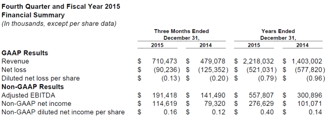 TWTR Financial Summary 2015