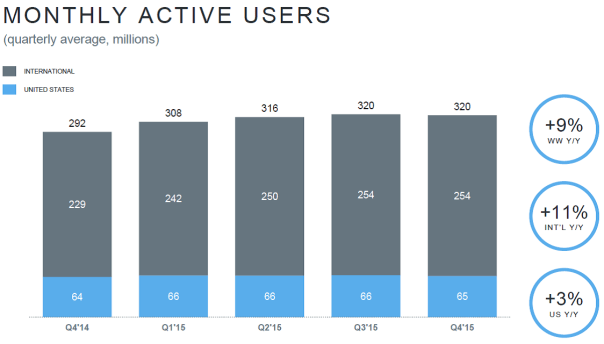 TWTR Monthly Users 2015