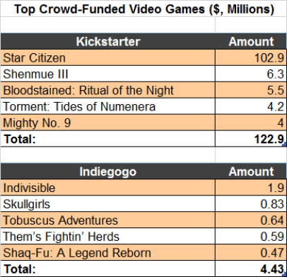 Top Crowd-Funded Games